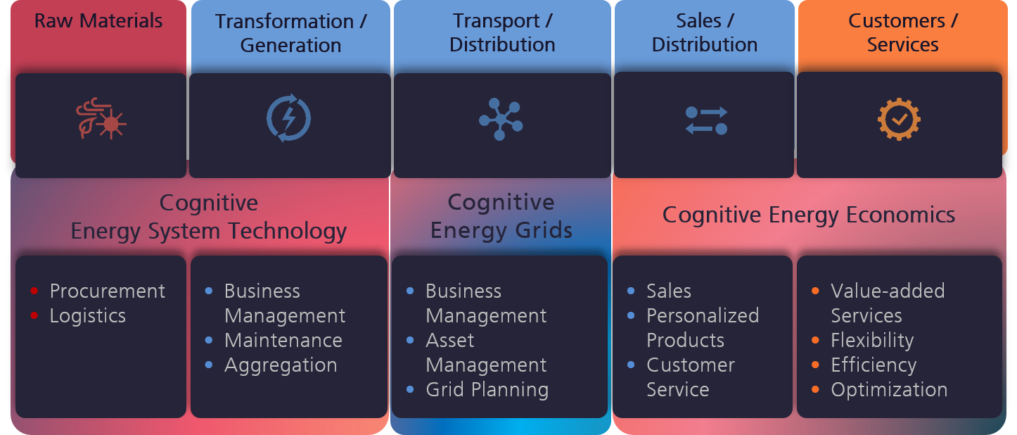 Cognitive Energy Systems