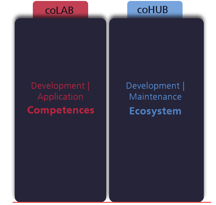 coLAB and coHUB
